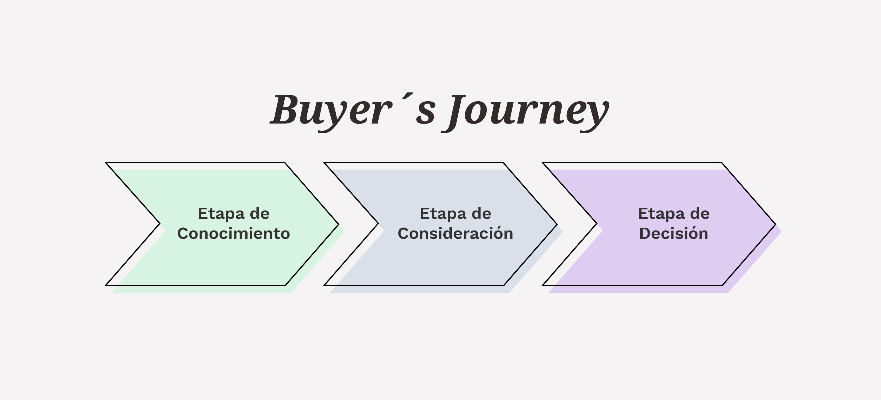Qué es el Buyer´s Journey