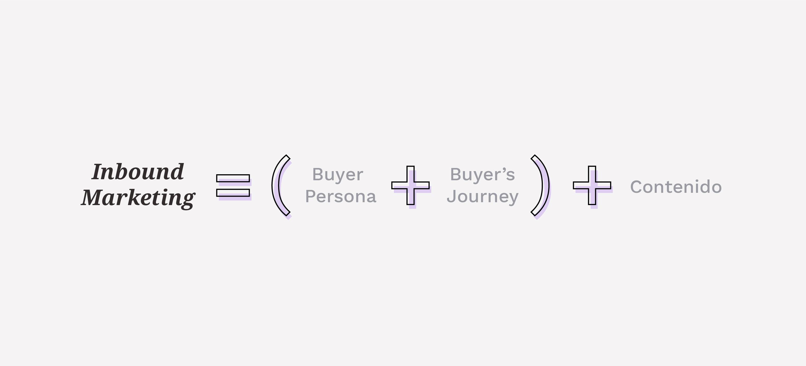Inbound Marketing es Contexto y Contenido