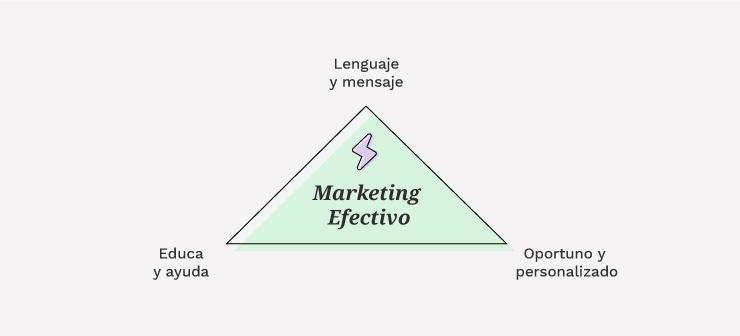 Características del Marketing Digital Efectivo   Mínima Compañía