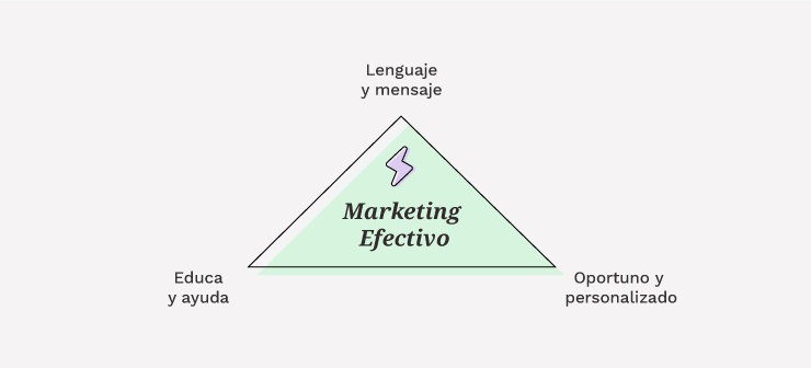 Características del Marketing Digital Efectivo | Mínima Compañía