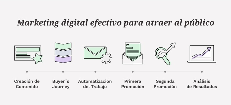 6 Pasos Para Implementar Marketing Digital Efectivo  | Mínima Compañía
