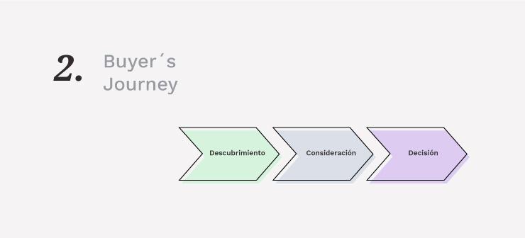 Cómo iniciar el proceso de conversión con Buyer's Journey    Mínima Compañía