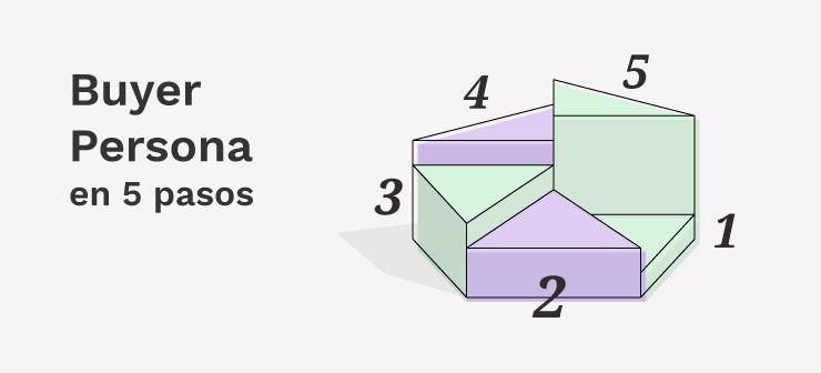 Buyer persona en 5 pasos | Mínima