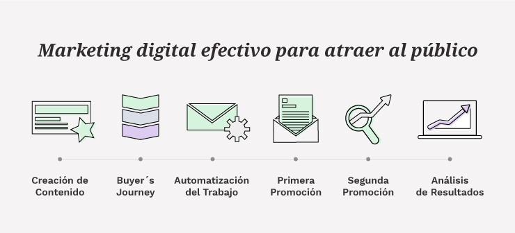 6 Pasos Para Implementar Marketing Digital Efectivo  | Mínima Compañía