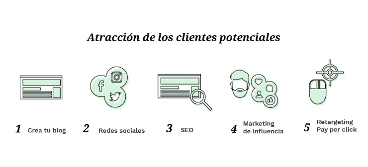 Inbound Marketing en Blog, Redes Sociales, SEO, PPC y Marketing de Influencia