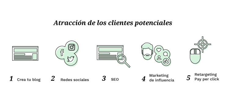 Inbound Marketing en Blog, Redes Sociales, SEO, PPC y Marketing de Influencia