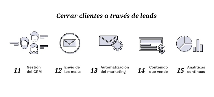 Inbound Marketing en Crm, Email, Marketing Automatation, Contenido que vende, Analítica Web