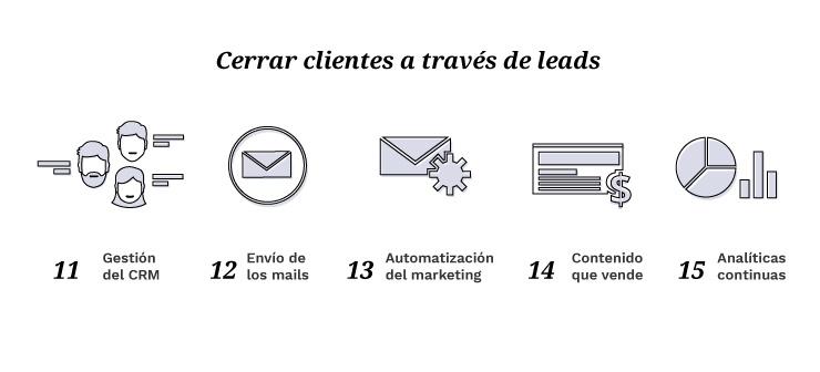 Inbound Marketing en Crm, Email, Marketing Automatation, Contenido que vende, Analítica Web