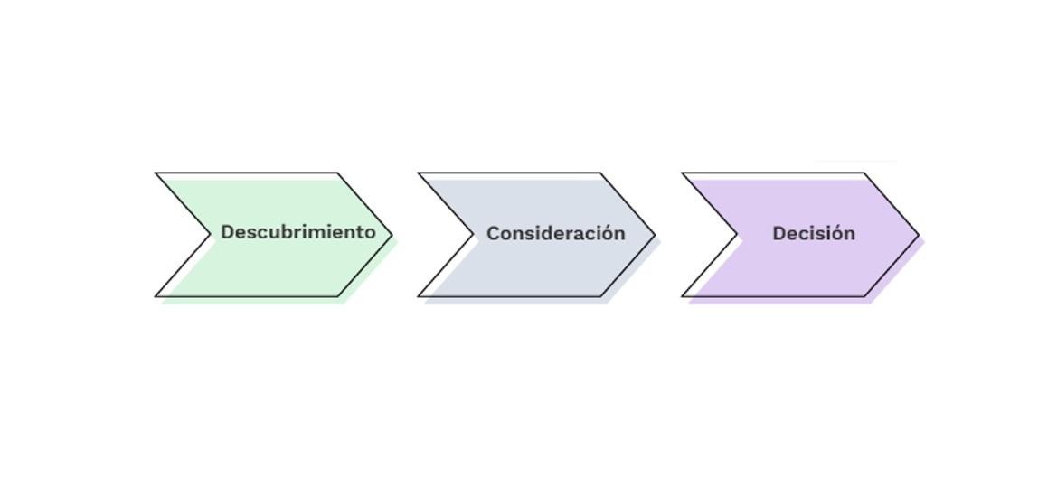 Fases de Buyer Journey | Mínima
