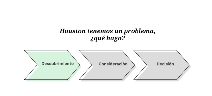 Buyer's Journey: Descubrimiento | Mínima