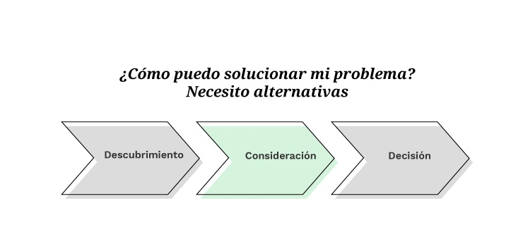 Buyer's Journey: Consideración | Mínima