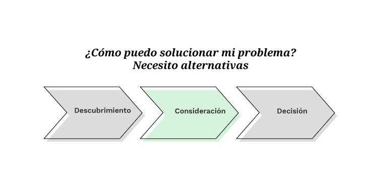 Buyer's Journey: Consideración | Mínima