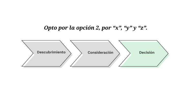 Buyer's Journey: Decisón | Mínima